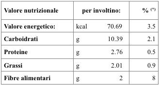 Valori nutrizionali involtini di verza